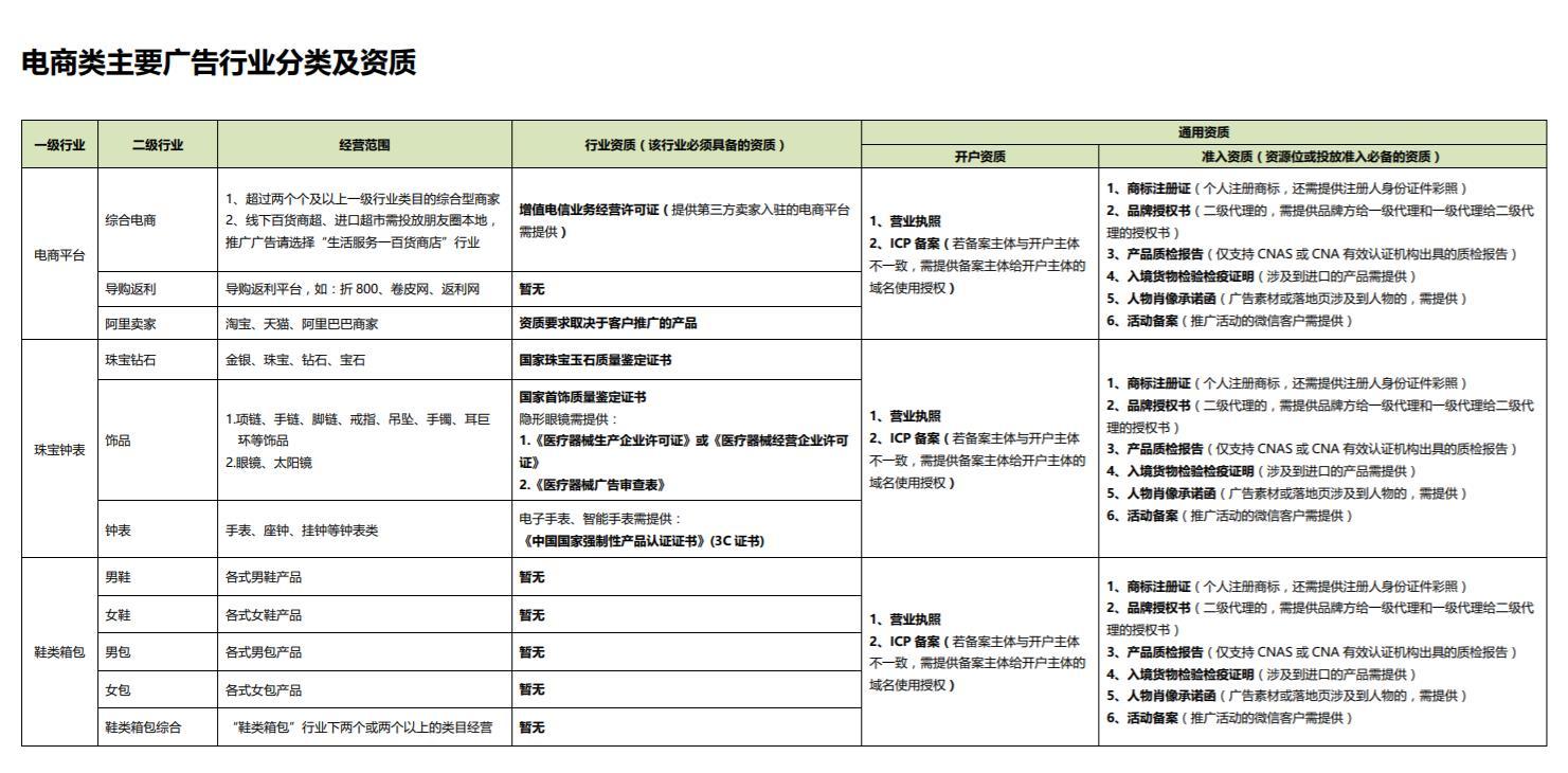 电商类主要广告行业分类及资质