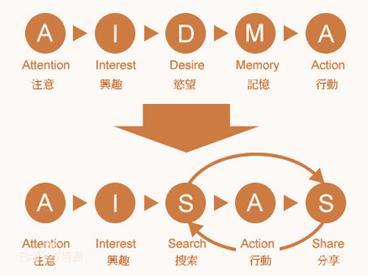 1个模型+5大步骤,10倍提升二类电商转化率